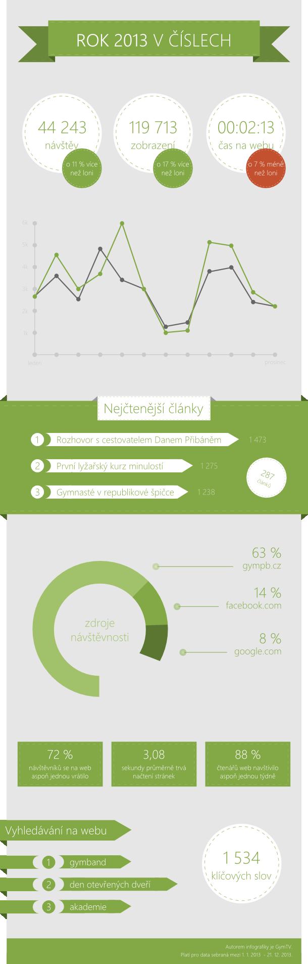 infografika2013